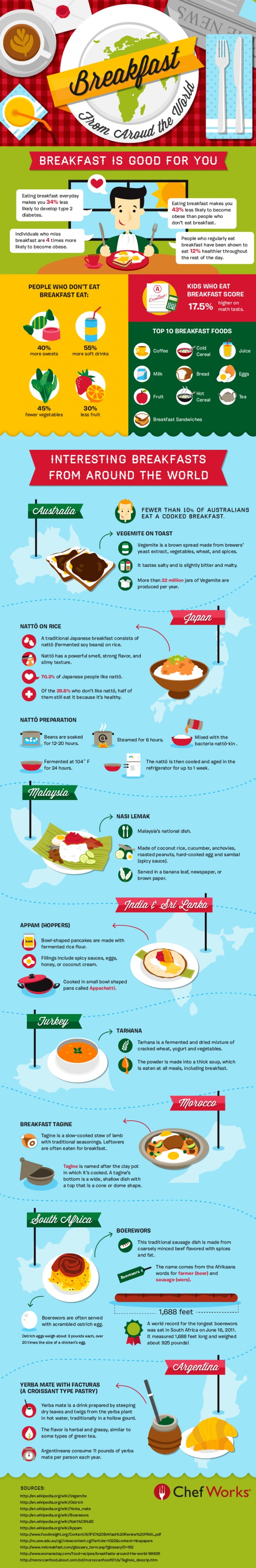 Infographic for breakfast around the world for Fun facts about countries around the world