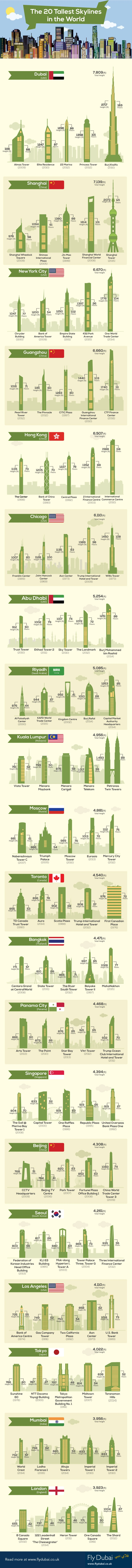Tallest skylines in Dubai