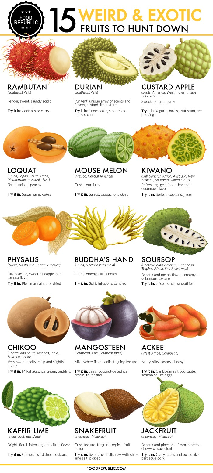 names of fruits weird fruit