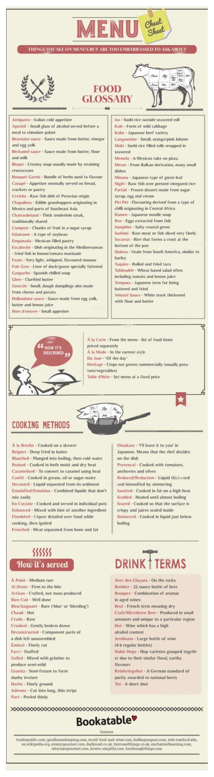 90 food menu terms explained