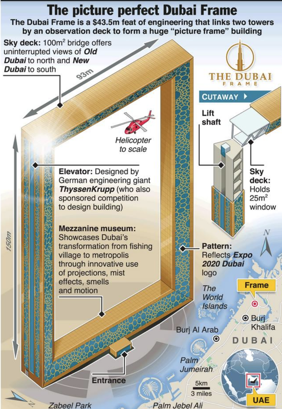 ALL YOU NEED TO KNOW ABOUT THE DUBAI FRAME - Dubai Confidential